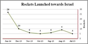 סכנות ברורות ומוחשיות - גרף הרקטות שנורו על ישראל מעזה